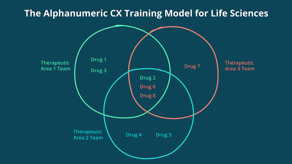 The Alphanumeric CX Training Model for Life Sciences